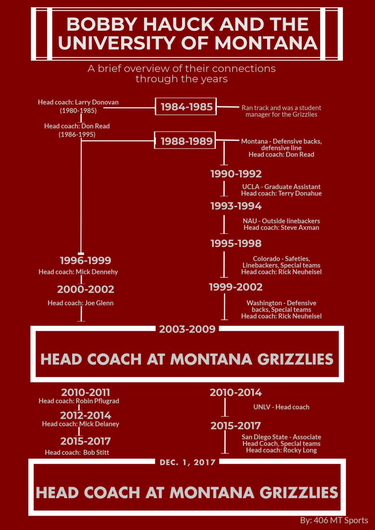 Timeline of Bobby Hauck's coaching career