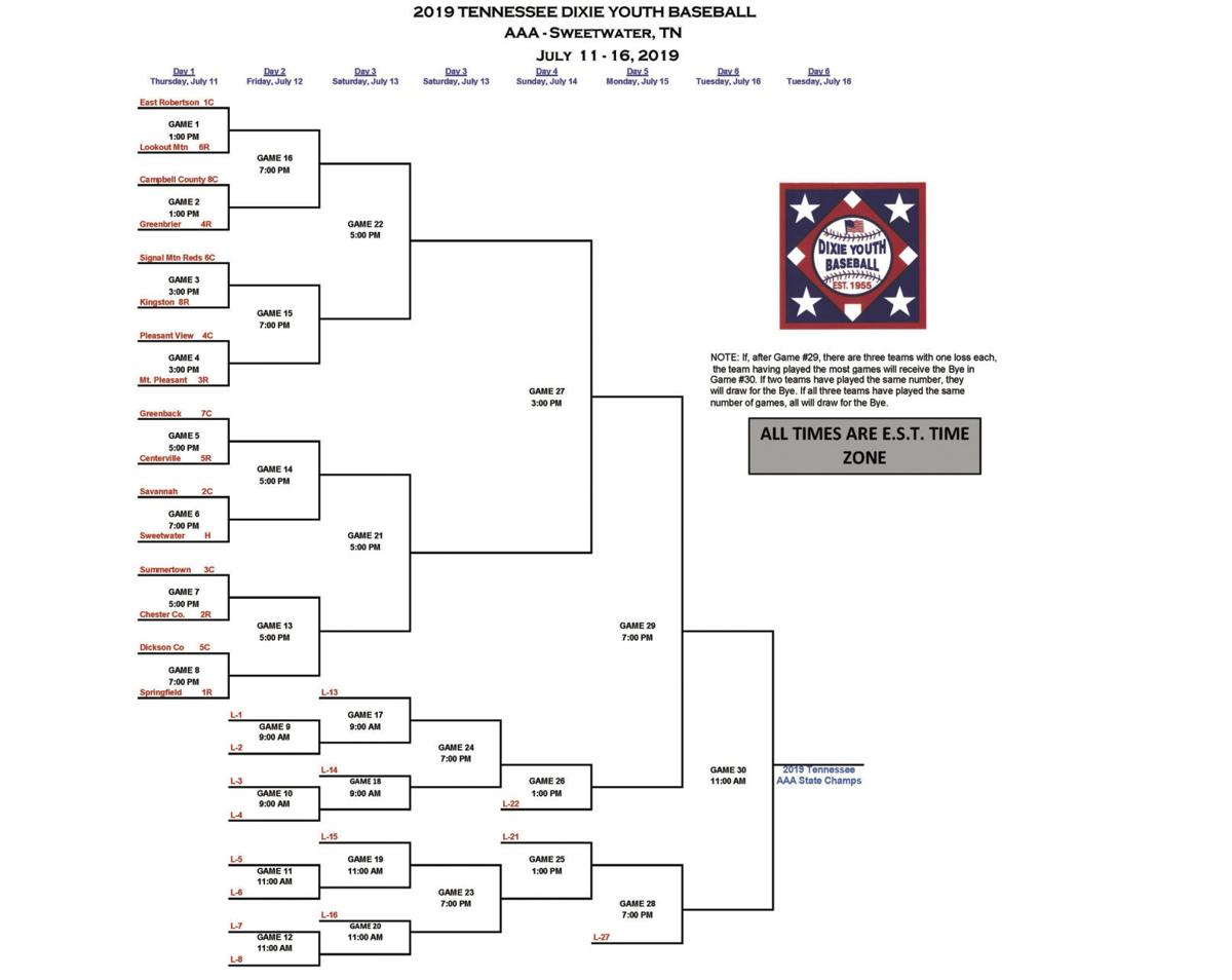 Dixie Youth AAA State Tournament Bracket