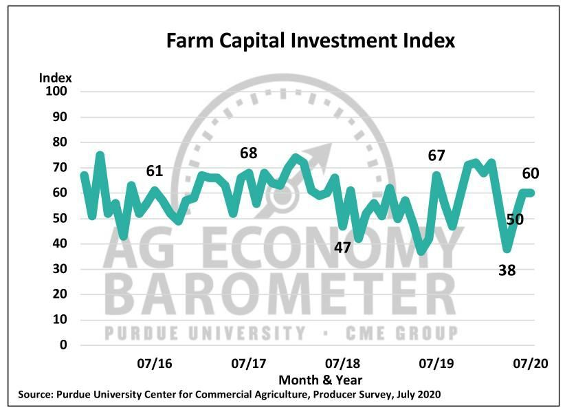 Figure 3. Farm Capital Investment Index, October 2015-July 2020.Figure 4. Plans for Farm Machinery Purchase in the Upcoming Year Compared to a Year Ago, March-July 2020