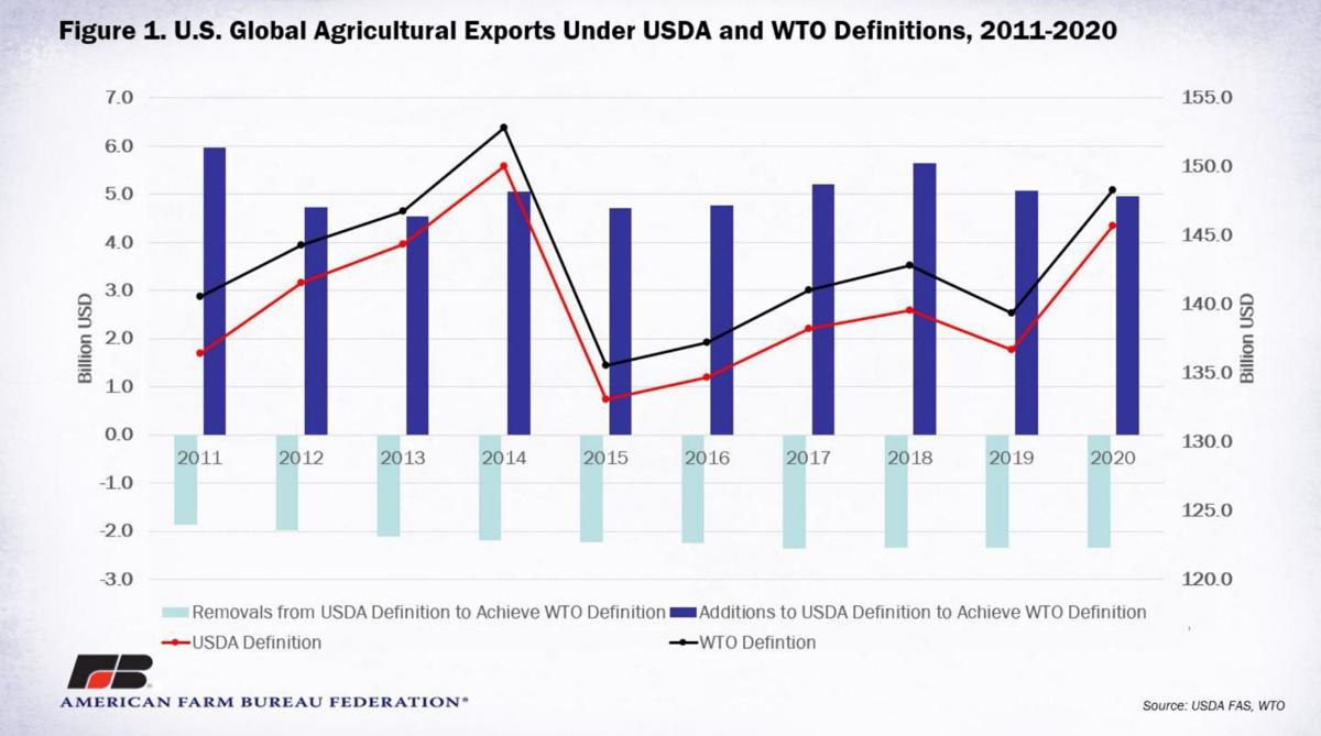 U.S. Agricultural Exports