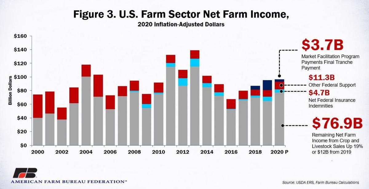 U.S. Farm Sector Net Farm Income