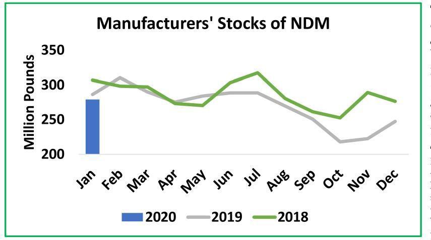 Manufacturer stocks of nonfat-dry milk