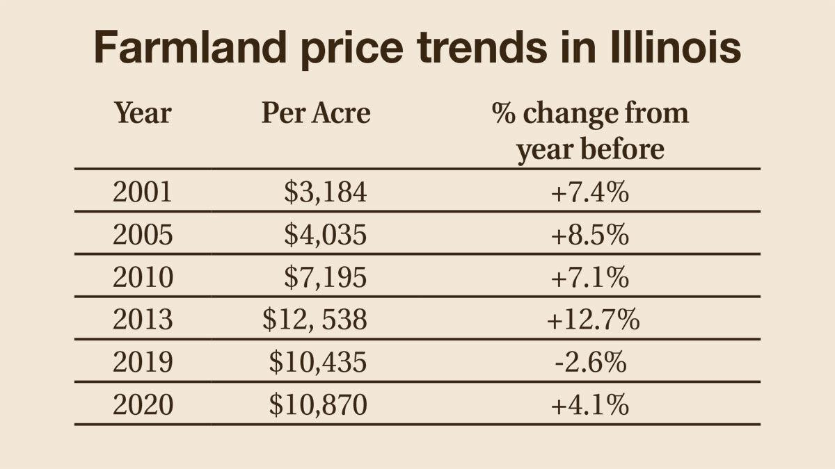 Farmland price trends in Illinois