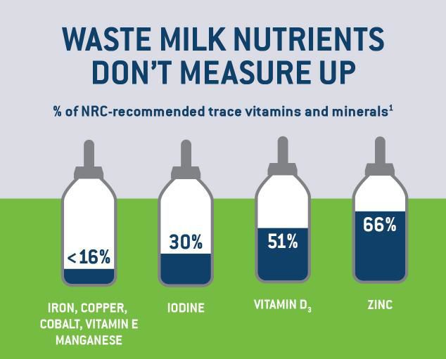 Waste milk nutrients don't measure up