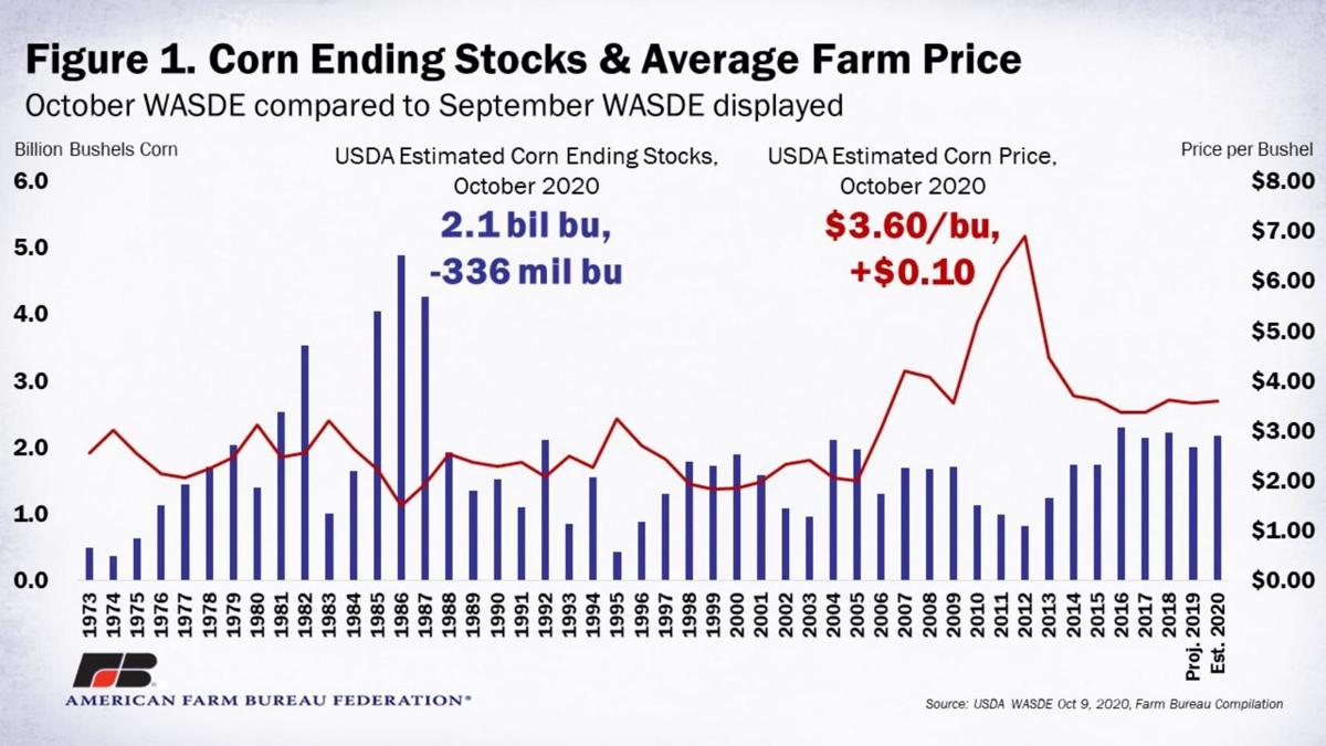 Figure 1. Corn Ending Stocks & Average Farm Price
