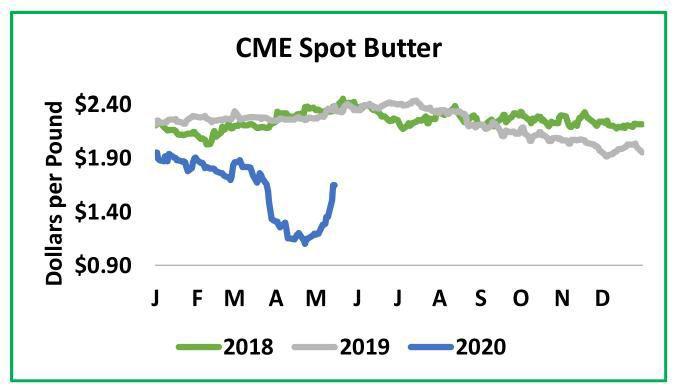 CME Spot Butter