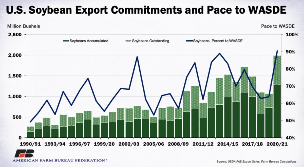 U.S. Soybean Export Commitments