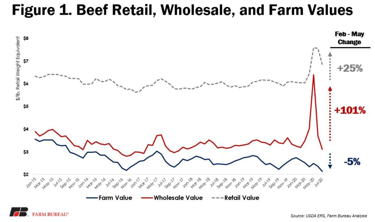 Figure 1. Beef Retail, Wholesale and Farm Values