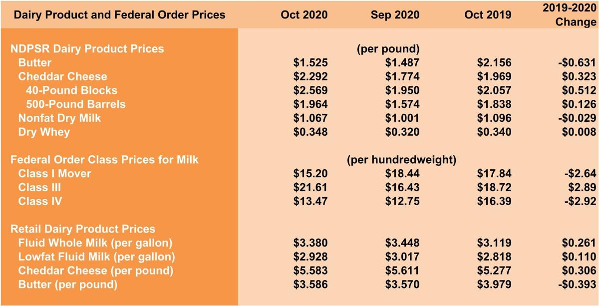 Dairy-Product, Federal Order Prices
