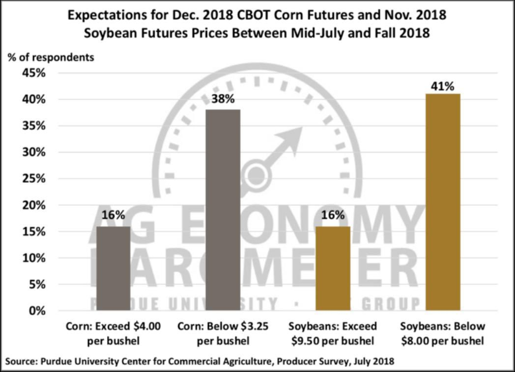 Figure 5 Expectations For Dec 2018 Cbot Corn Futures And Nov 2018