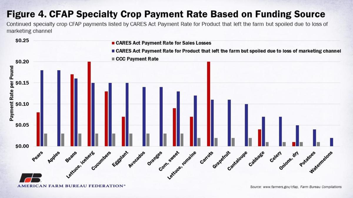Specialty Crop Payment Rate 2