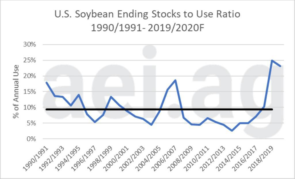 Figure 4. U.S. Soybean Endings Stocks to Use Ratio, 1990-1991 to 2019-2020. Data Source: USDA's Production, Supply and Distribution. Average from 1990-1991 – 2018-2019 – 9.3 percent; 2019-2020F – 23.1 percent