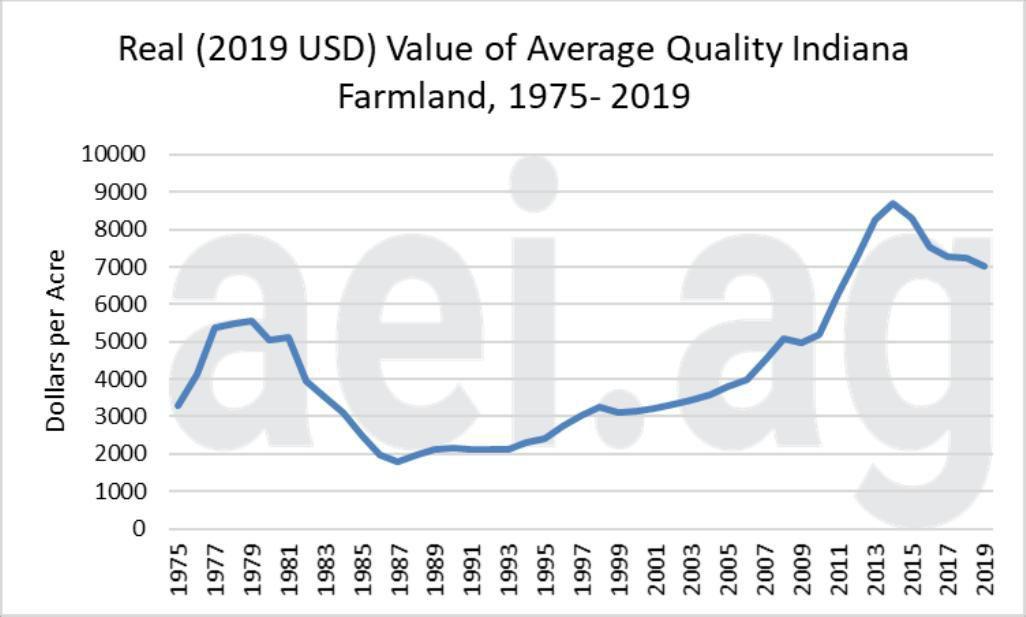 Figure 1.  Real (2019 USD) Value of Average Quality Indiana Farmland, 1975-2019.