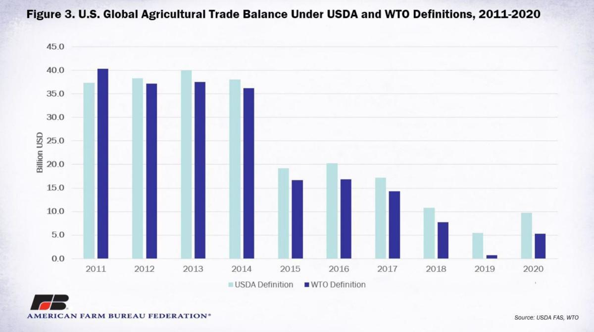 U.S. Agricultural Trade Balance
