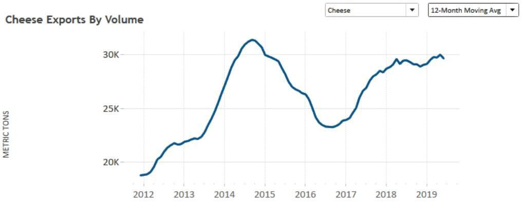 Cheese Exports by Volume 2019