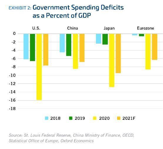 Exhibit 2. Government Spending Deficits