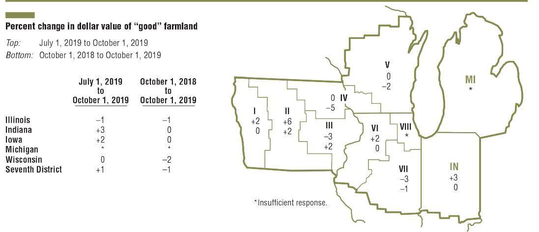 Percent dollar change of good farmland