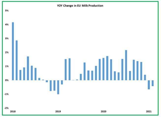 Change in EU milk production