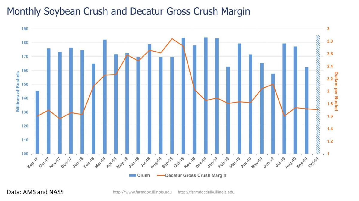 Monthly Soybean Crush