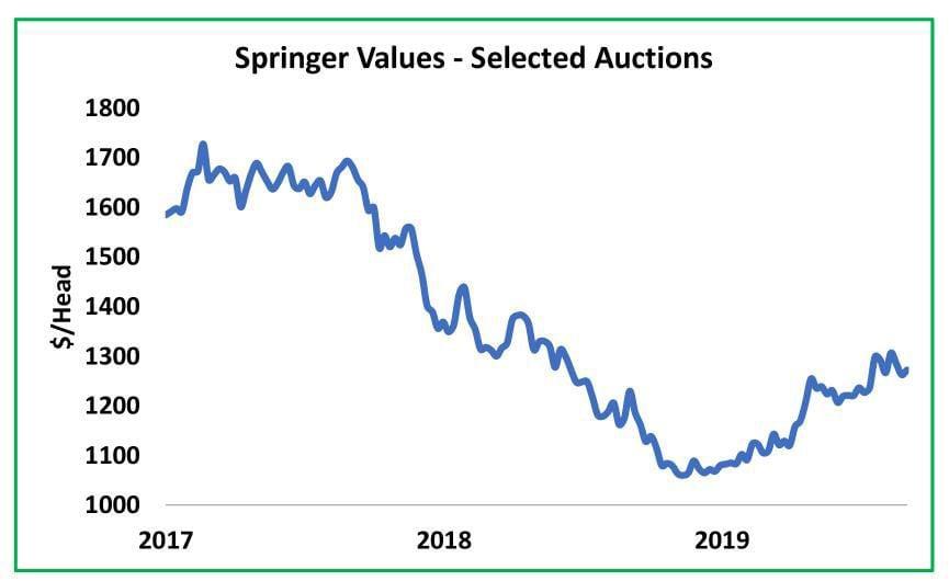 Springer Values