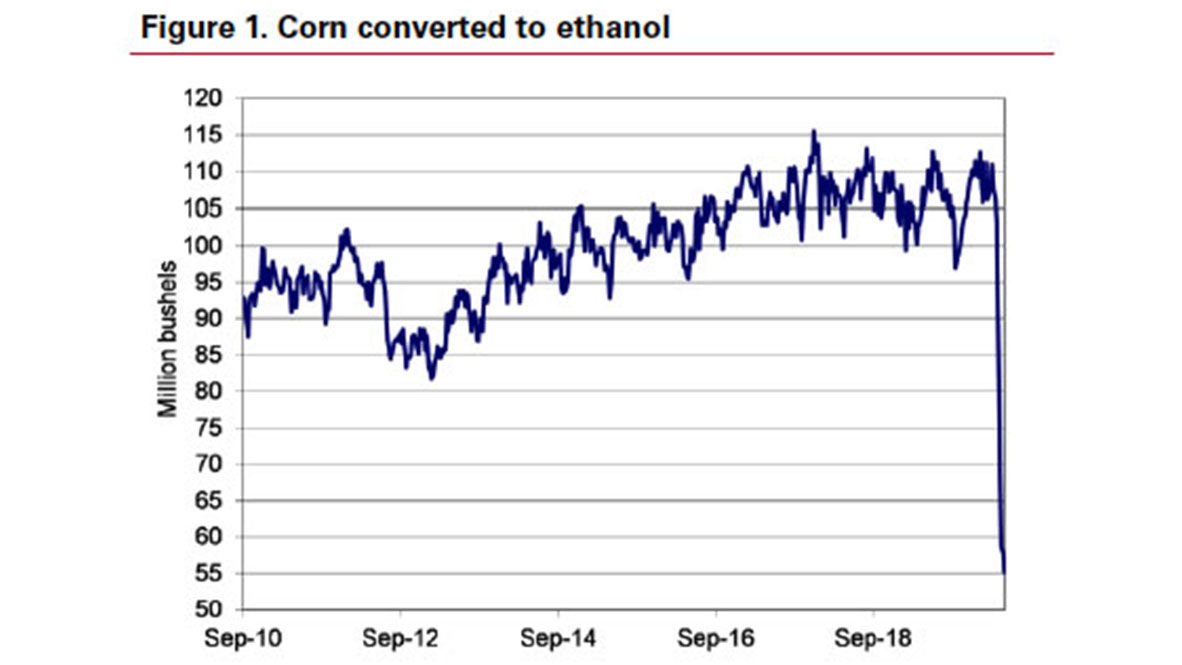 corn converted to ethanol chart