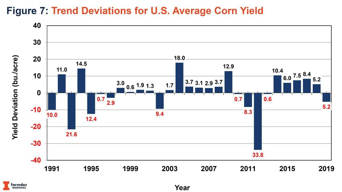 Trend Deviations for U.S. Average Corn Yield