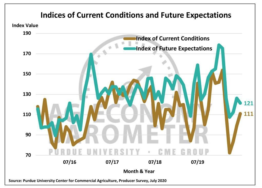 Figure 2. Indices of Current Conditions and Future Expectations, October 2015-July 2020