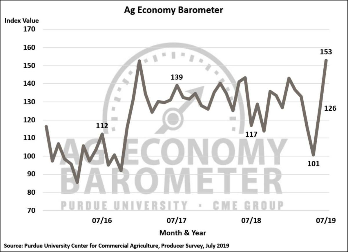 Figure 1. Purdue/CME Group Ag Economy Barometer, October 2015-July 2019