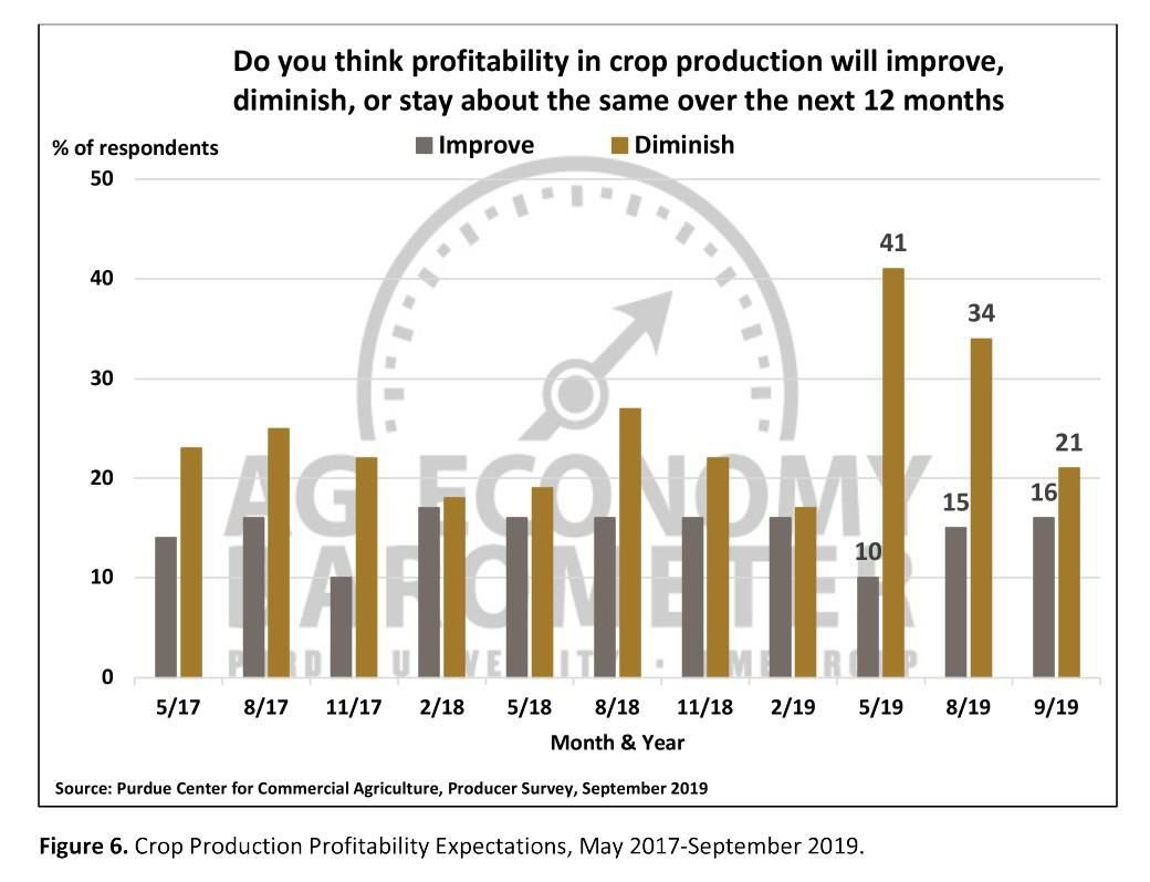 Figure 6. Crop Production Profitability Expectations, May 2017-September 2019