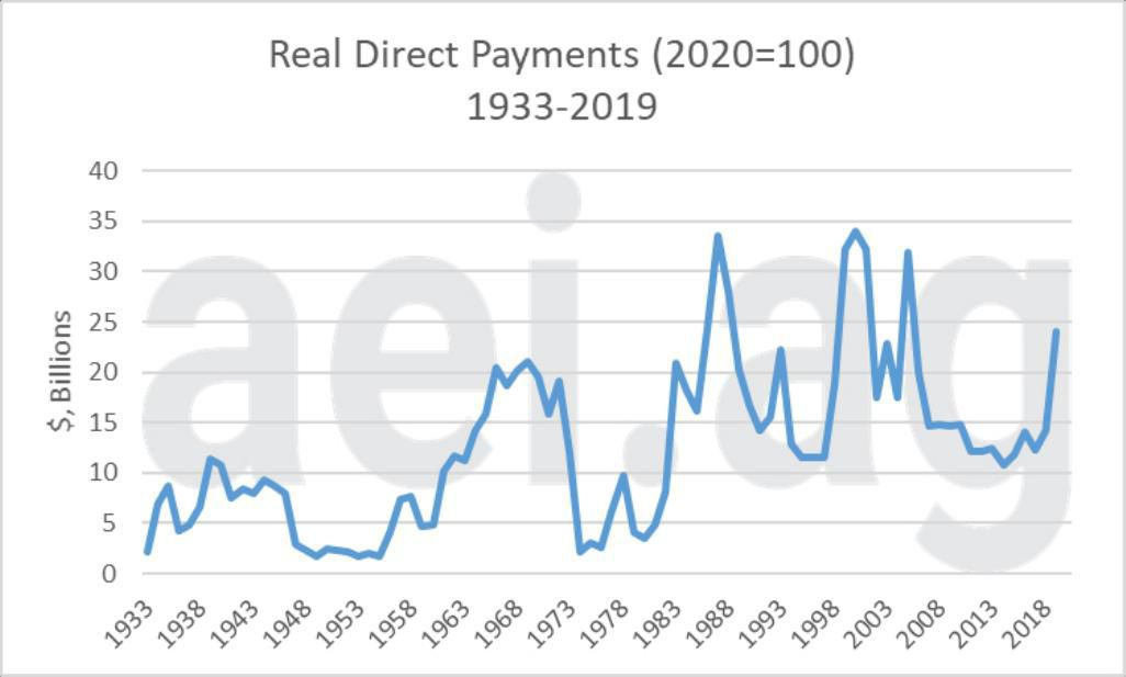 Figure 1. Real Direct Farm Payments, 1933-2019 (2020-100). Data Source: USDA Economic Research Service