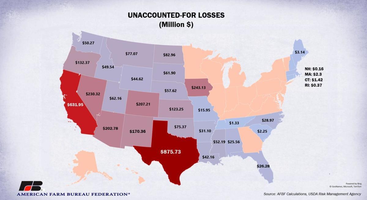 Unaccounted-for losses