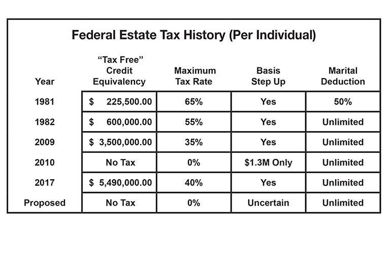 Federal Estate Tax History