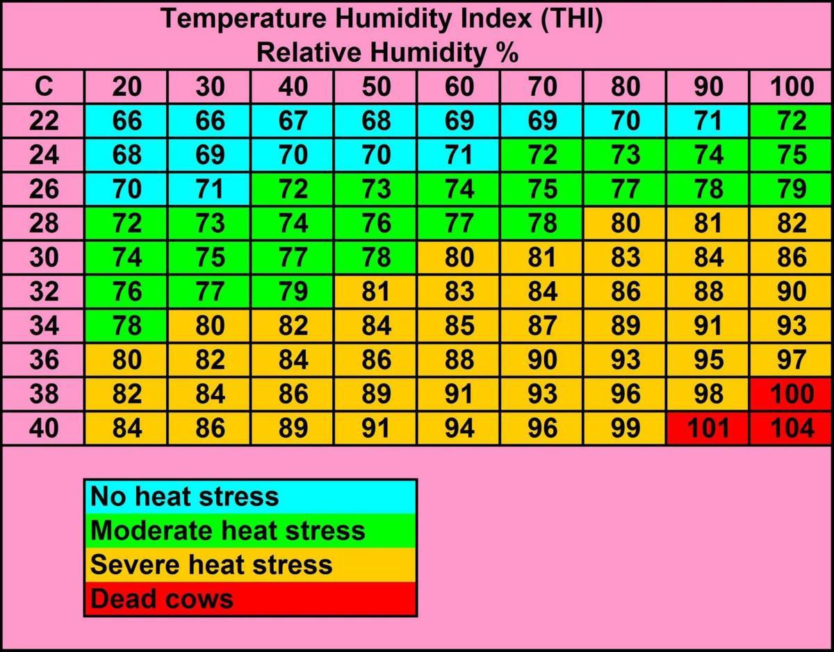 Heat stress index