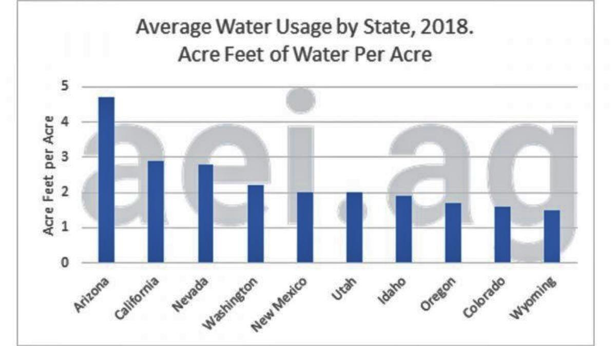 Figure 4. Average Irrigated Water Usage by State, acre-feet per acre. Data Source: 2013 USDA Farm and Ranch Irrigation Survey