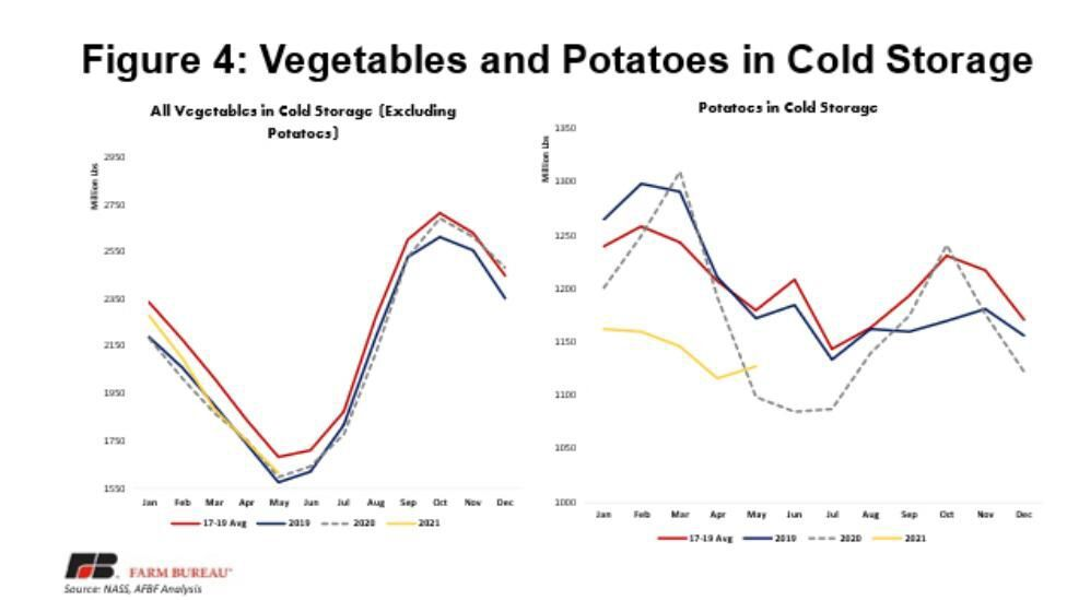 Figure 4. Vegetables and Potatoes in Cold Storage