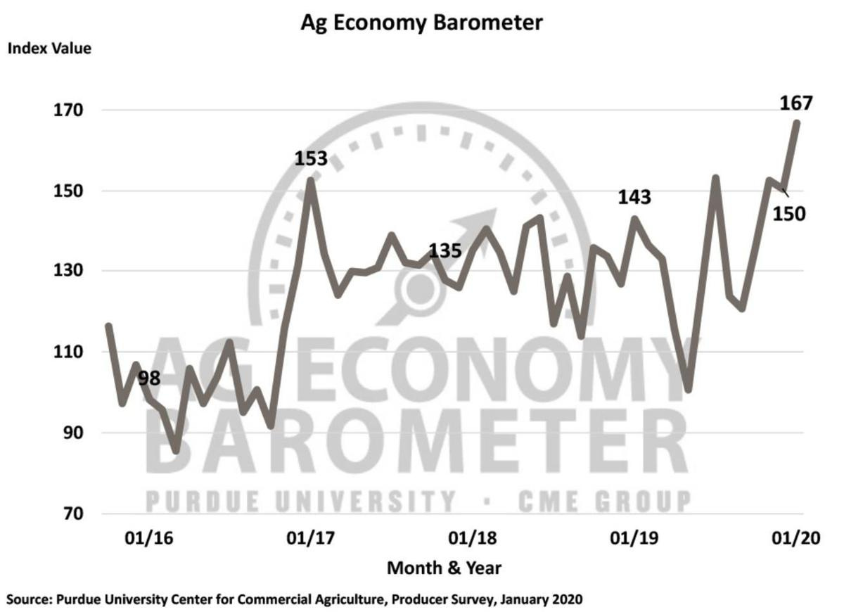 Figure 1. Purdue/CME Group Ag Economy Barometer, October 2015-January 2020