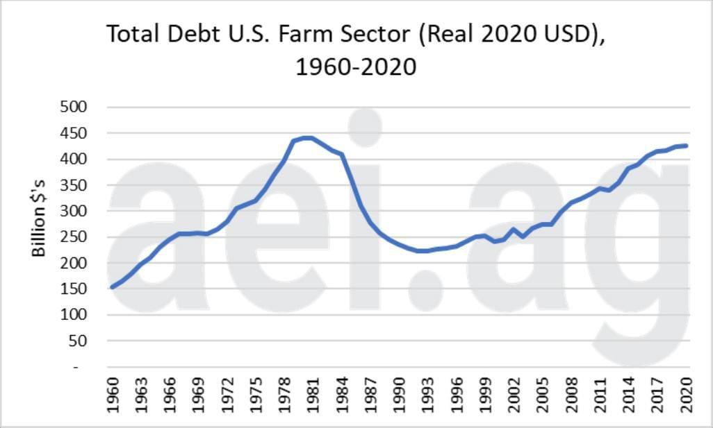 Figure 1. Total Farm Debt, U.S. Farm Sector (Real 2020 USD), 1960-2020
