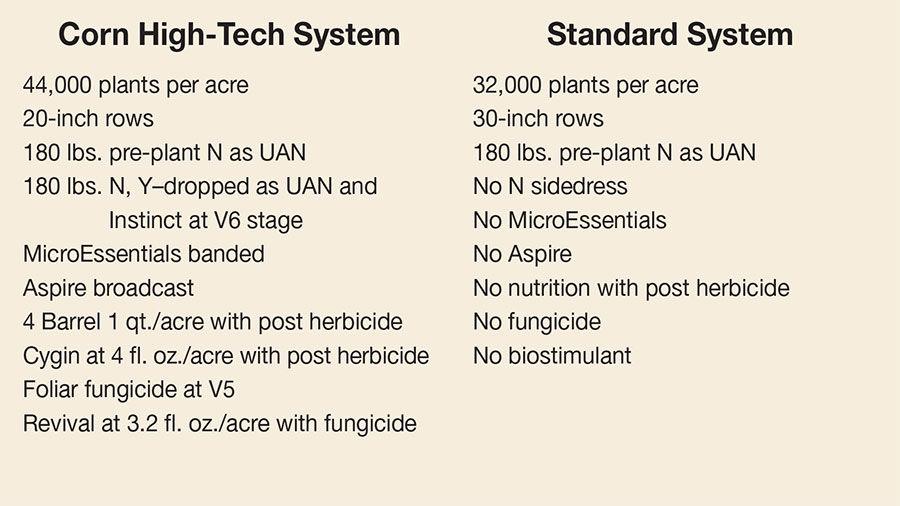 Corn system chart