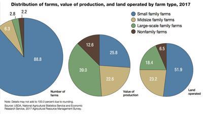 Family farms pie chart