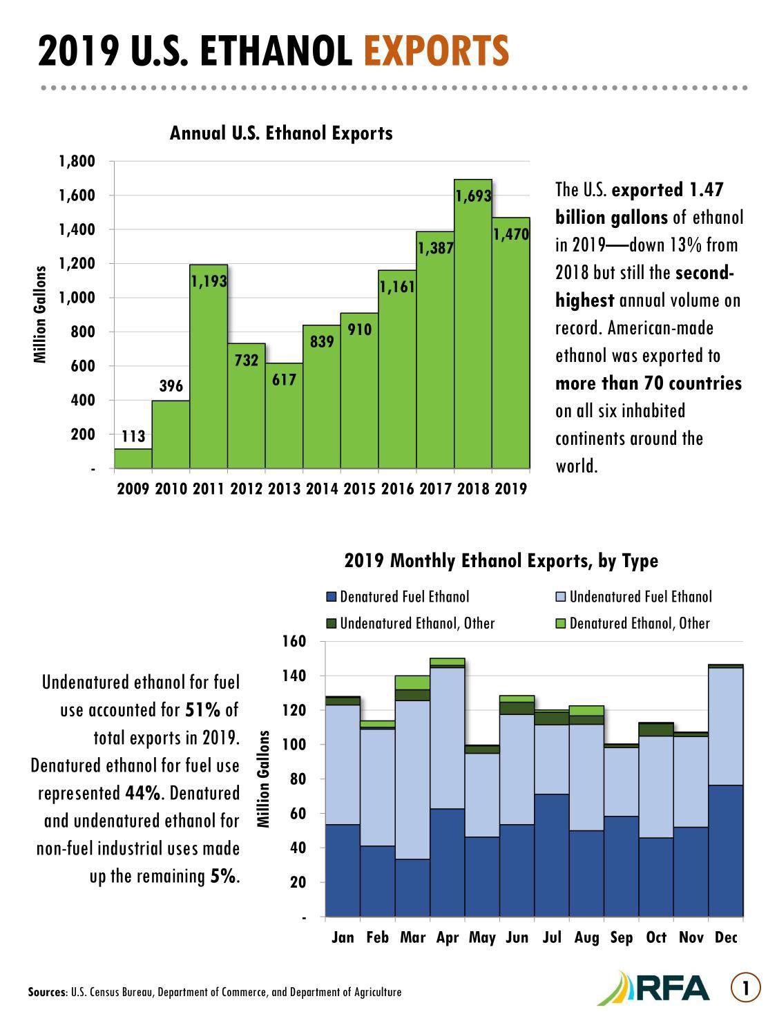 2019 U.S. Ethanol Exports