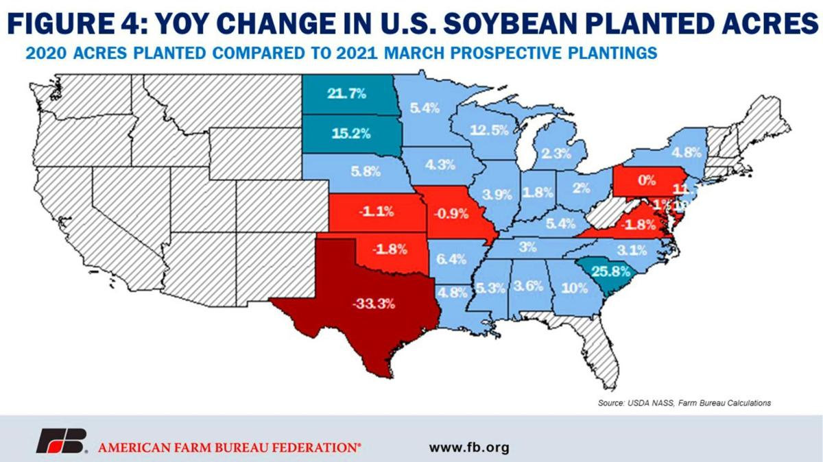 Year over Year change in soybean-planted acres