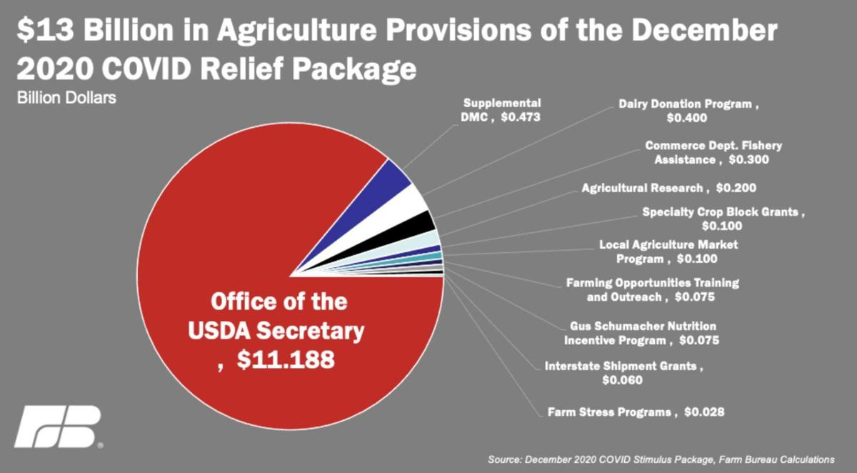 Agriculture Provisions