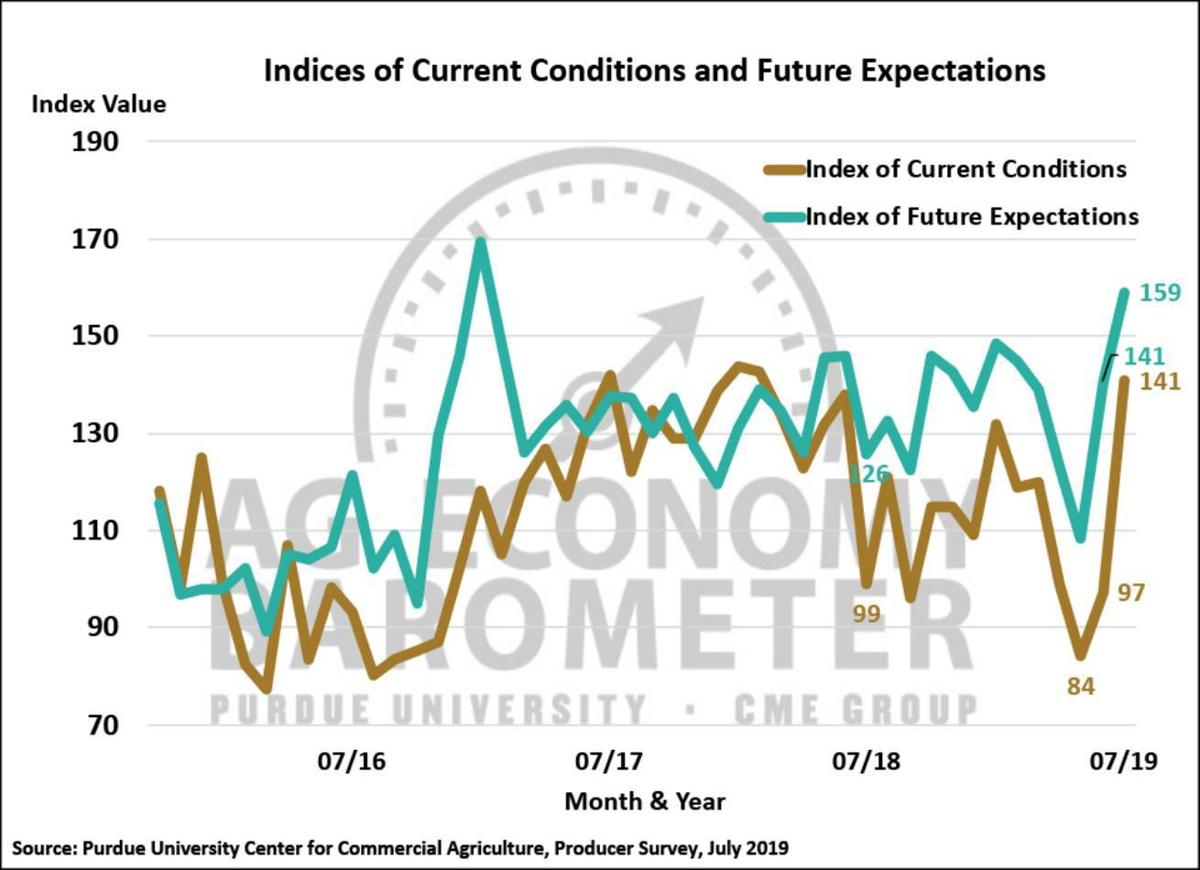 Figure 2. Indices of Current Conditions and Future Expectations, October 2015-July 2019