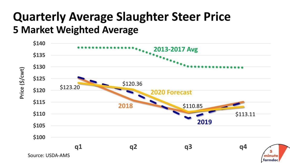 Quarterly Average Slaughter Steer Price