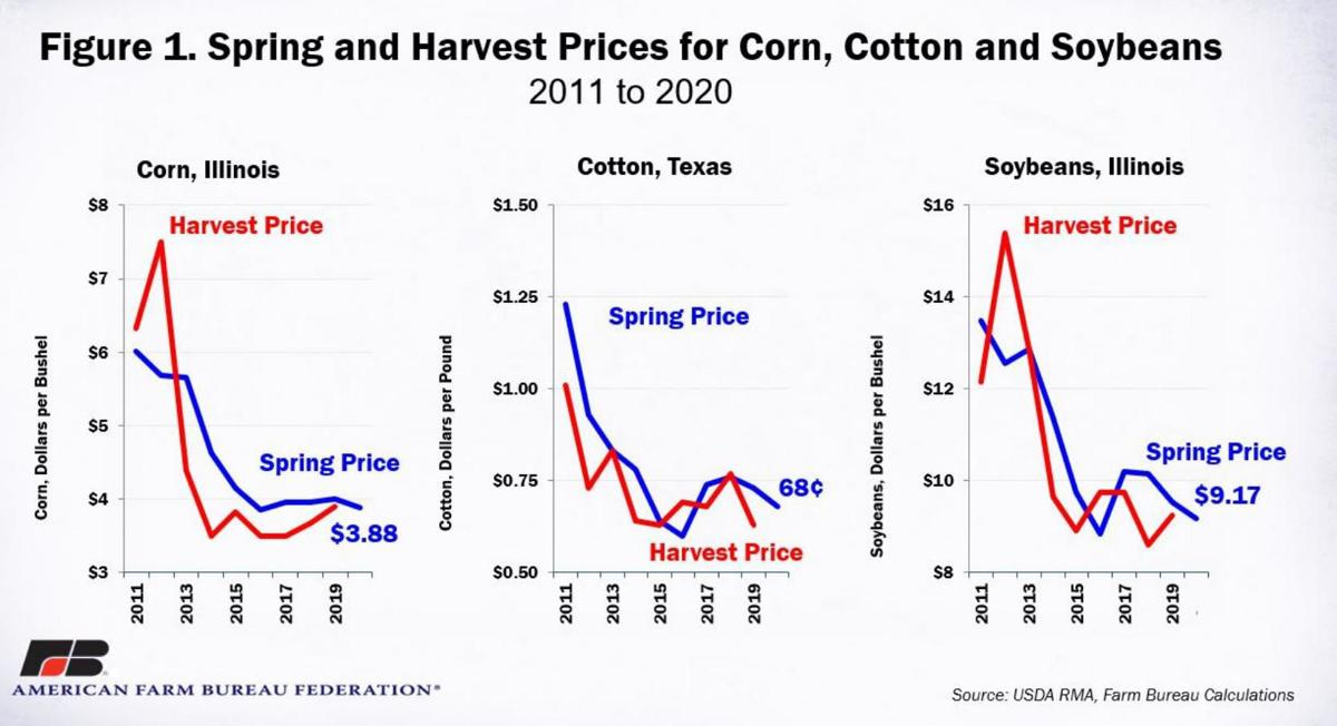 Spring and Harvest Prices for Corn, Cotton and Soybeans