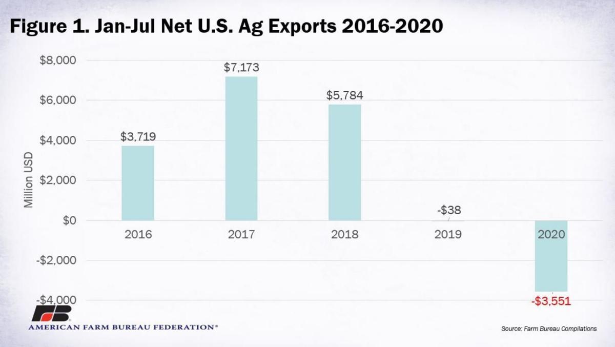 Figure 1. Jan-Jul Net U.S. Ag Exports