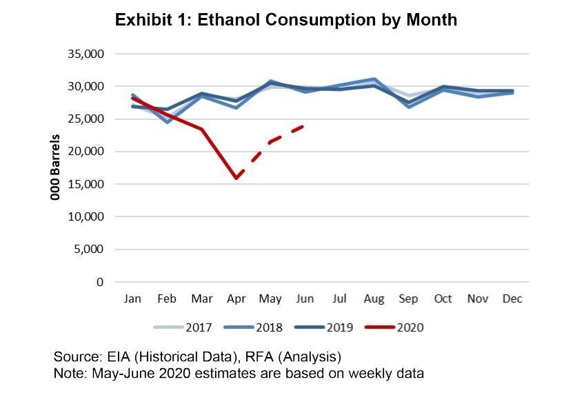 Exhibit 1: Ethanol Consumption by Month  Source: U.S. Energy Information Administration, historical data; Renewable Fuels Association, analysis  Note: May-June 2020 estimates are based on weekly data.