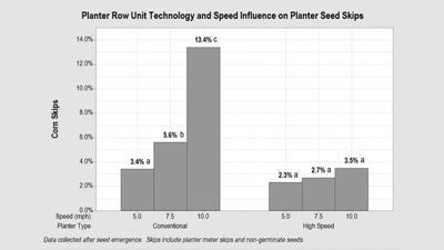Planter speed graph