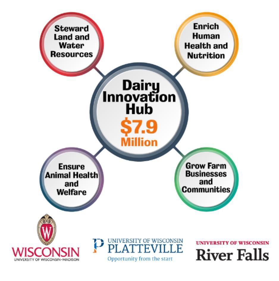 University of Wisconsin Dairy Innovation Hub