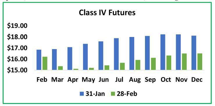 Class IV Futures